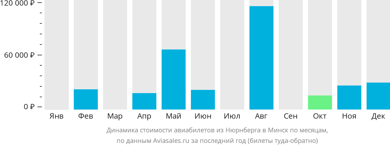 Динамика стоимости авиабилетов из Нюрнберга в Минск по месяцам