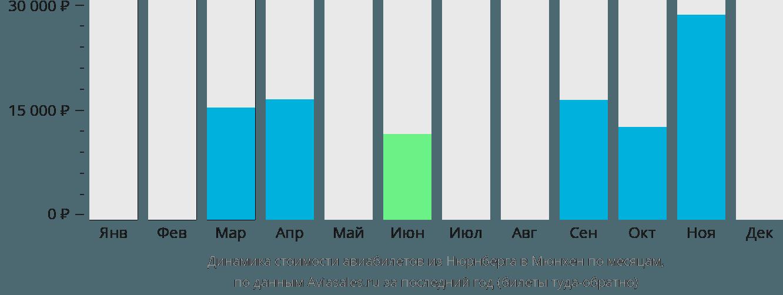 Динамика стоимости авиабилетов из Нюрнберга в Мюнхен по месяцам