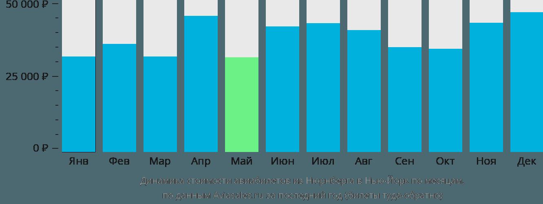 Динамика стоимости авиабилетов из Нюрнберга в Нью-Йорк по месяцам