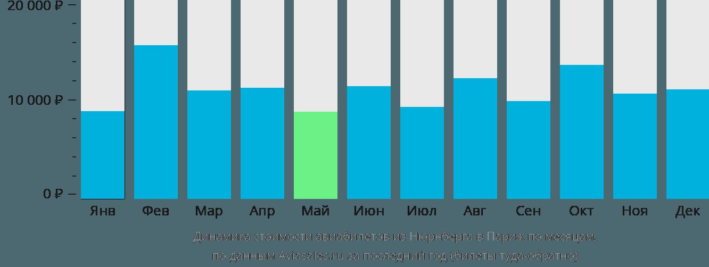 Динамика стоимости авиабилетов из Нюрнберга в Париж по месяцам