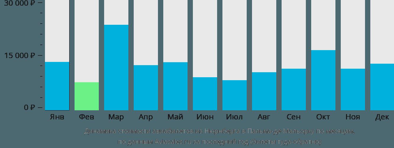 Динамика стоимости авиабилетов из Нюрнберга в Пальма-де-Майорку по месяцам