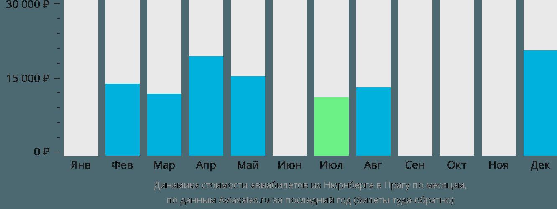 Динамика стоимости авиабилетов из Нюрнберга в Прагу по месяцам