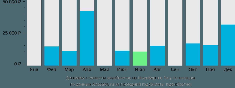 Динамика стоимости авиабилетов из Нюрнберга в Ригу по месяцам