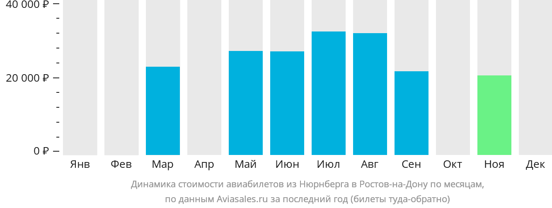 Динамика стоимости авиабилетов из Нюрнберга в Ростов-на-Дону по месяцам
