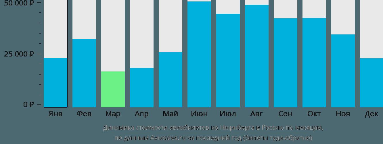 Динамика стоимости авиабилетов из Нюрнберга в Россию по месяцам