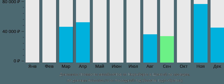 Динамика стоимости авиабилетов из Нюрнберга в Шанхай по месяцам