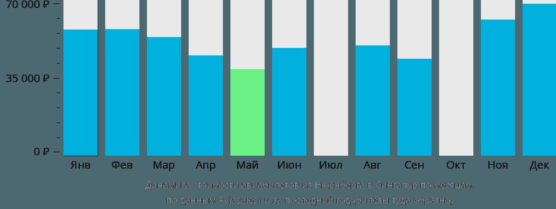 Динамика стоимости авиабилетов из Нюрнберга в Сингапур по месяцам