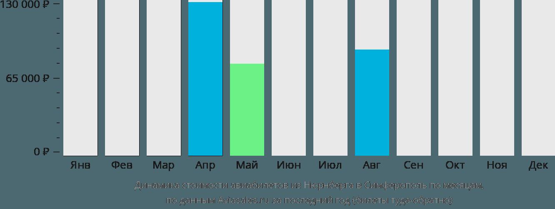 Динамика стоимости авиабилетов из Нюрнберга в Симферополь  по месяцам