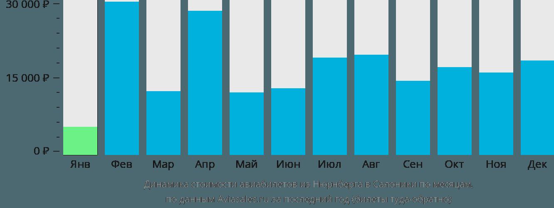Динамика стоимости авиабилетов из Нюрнберга в Салоники по месяцам