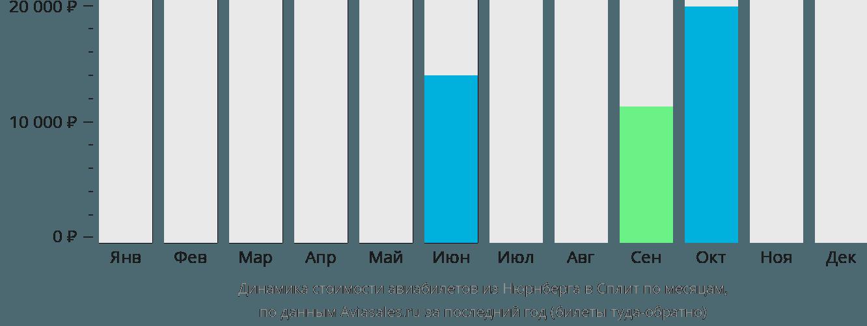 Динамика стоимости авиабилетов из Нюрнберга в Сплит по месяцам