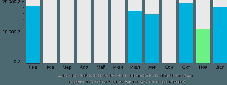 Динамика стоимости авиабилетов из Нюрнберга в Стокгольм по месяцам