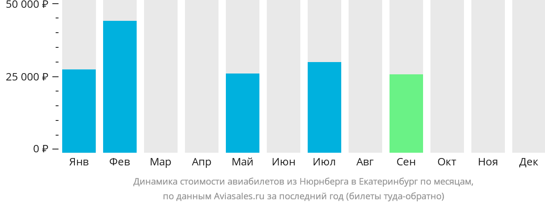 Динамика стоимости авиабилетов из Нюрнберга в Екатеринбург по месяцам