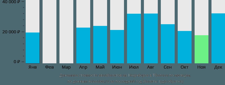Динамика стоимости авиабилетов из Нюрнберга в Тбилиси по месяцам