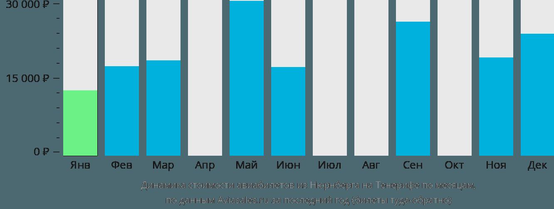 Динамика стоимости авиабилетов из Нюрнберга на Тенерифе по месяцам