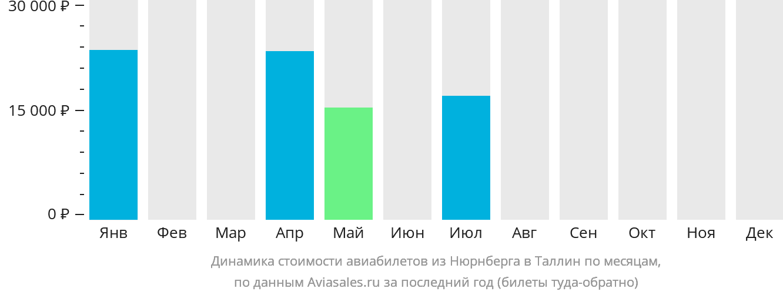 Динамика стоимости авиабилетов из Нюрнберга в Таллин по месяцам