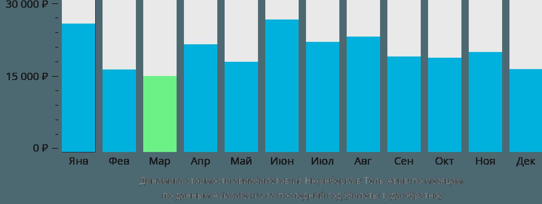 Динамика стоимости авиабилетов из Нюрнберга в Тель-Авив по месяцам