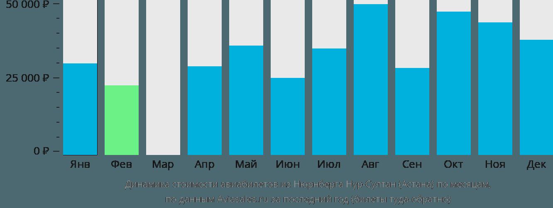 Динамика стоимости авиабилетов из Нюрнберга Нур-Султан (Астана) по месяцам