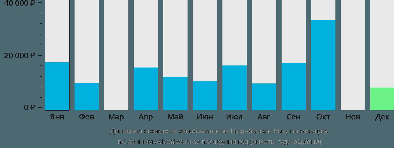 Динамика стоимости авиабилетов из Нюрнберга в Вену по месяцам