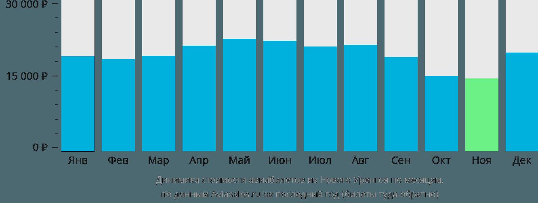 Динамика стоимости авиабилетов из Нового Уренгоя по месяцам
