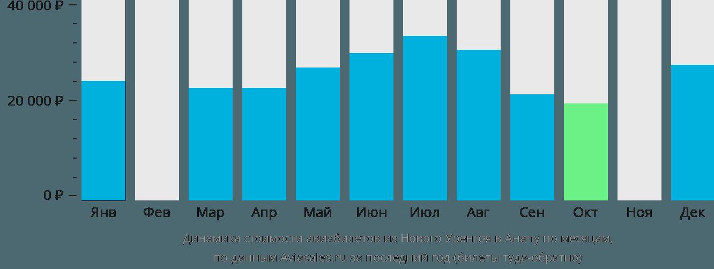 Динамика стоимости авиабилетов из Нового Уренгоя в Анапу по месяцам