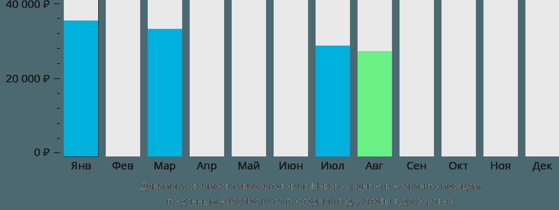 Динамика стоимости авиабилетов из Нового Уренгоя в Абакан по месяцам