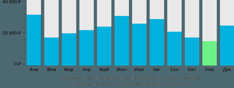Динамика стоимости авиабилетов из Нового Уренгоя в Сочи по месяцам