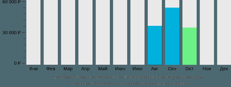 Динамика стоимости авиабилетов из Нового Уренгоя в Амстердам по месяцам