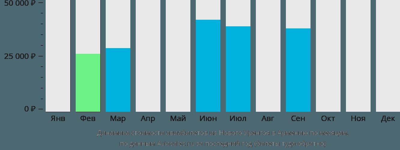 Динамика стоимости авиабилетов из Нового Уренгоя в Армению по месяцам