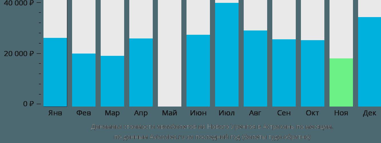 Динамика стоимости авиабилетов из Нового Уренгоя в Астрахань по месяцам