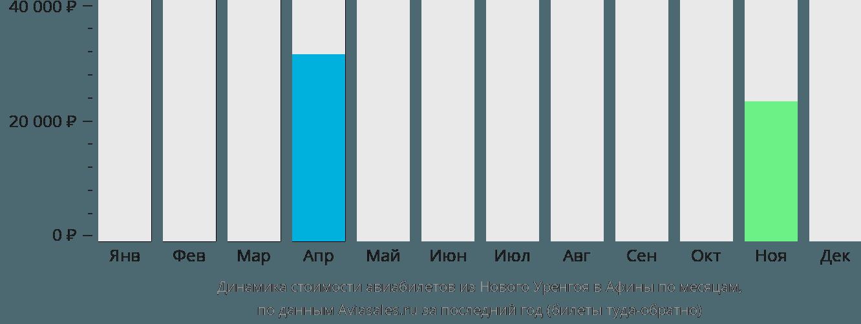 Динамика стоимости авиабилетов из Нового Уренгоя в Афины по месяцам
