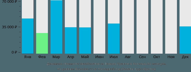 Динамика стоимости авиабилетов из Нового Уренгоя в Анталью по месяцам