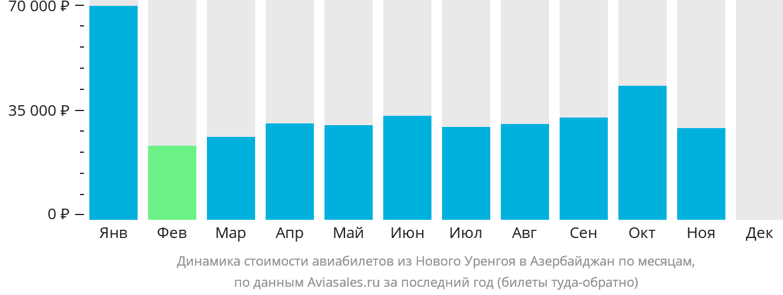 Динамика стоимости авиабилетов из Нового Уренгоя в Азербайджан по месяцам