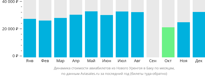 Динамика стоимости авиабилетов из Нового Уренгоя в Баку по месяцам