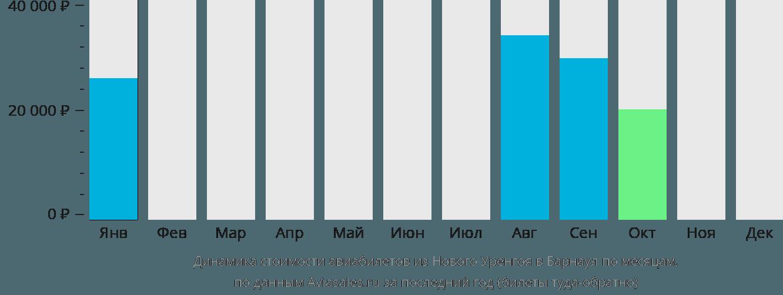Динамика стоимости авиабилетов из Нового Уренгоя в Барнаул по месяцам