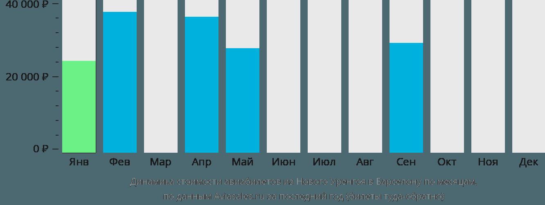 Динамика стоимости авиабилетов из Нового Уренгоя в Барселону по месяцам