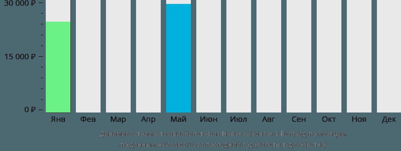 Динамика стоимости авиабилетов из Нового Уренгоя в Белград по месяцам