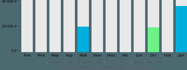 Динамика стоимости авиабилетов из Нового Уренгоя в Берлин по месяцам