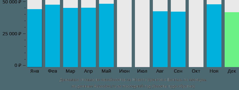 Динамика стоимости авиабилетов из Нового Уренгоя в Бангкок по месяцам