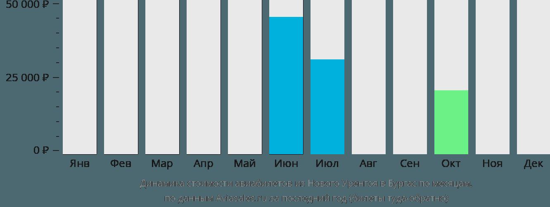 Динамика стоимости авиабилетов из Нового Уренгоя в Бургас по месяцам