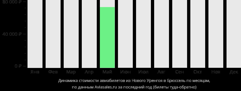 Динамика стоимости авиабилетов из Нового Уренгоя в Брюссель по месяцам