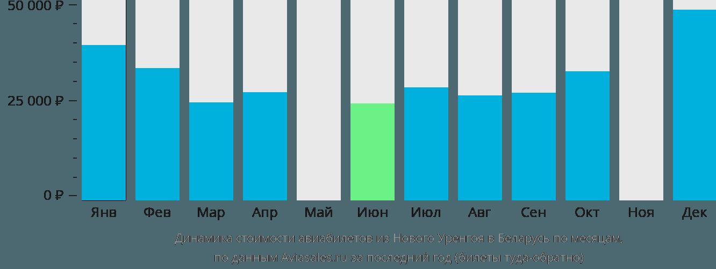 Динамика стоимости авиабилетов из Нового Уренгоя в Беларусь по месяцам
