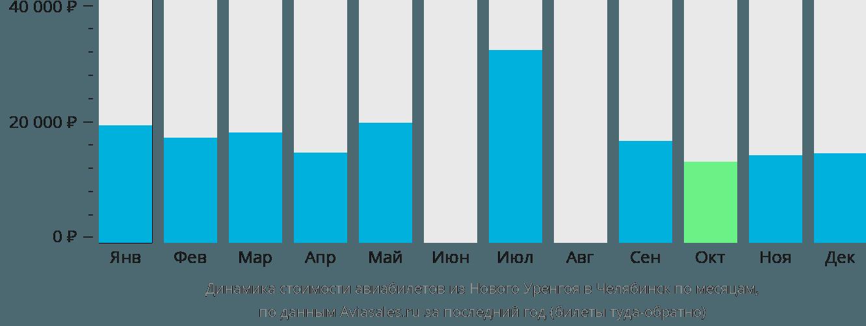 Динамика стоимости авиабилетов из Нового Уренгоя в Челябинск по месяцам