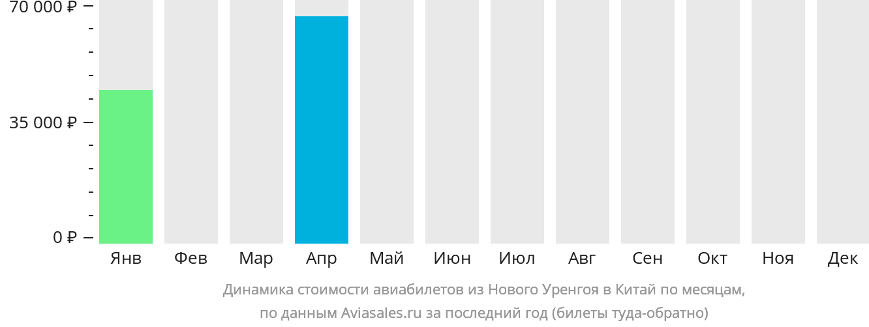Динамика стоимости авиабилетов из Нового Уренгоя в Китай по месяцам