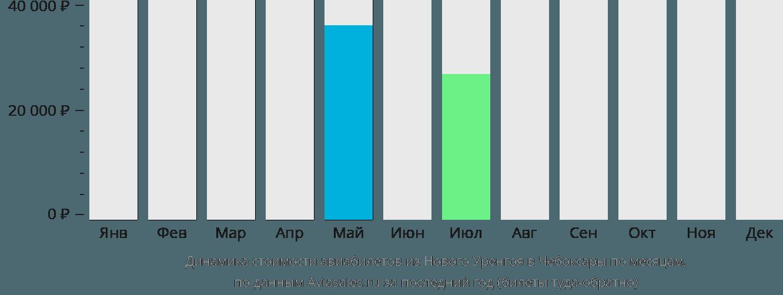 Динамика стоимости авиабилетов из Нового Уренгоя в Чебоксары по месяцам