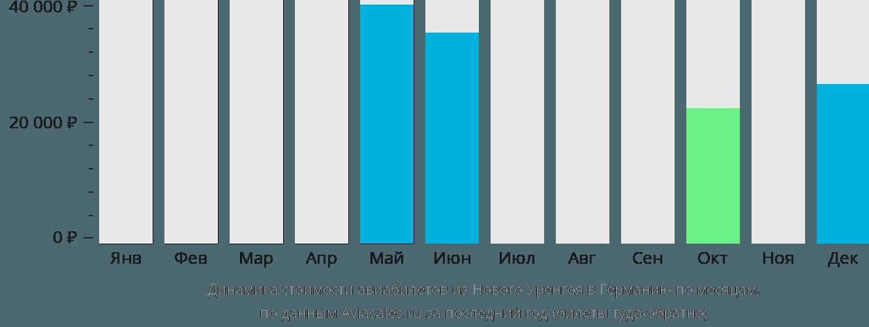 Динамика стоимости авиабилетов из Нового Уренгоя в Германию по месяцам