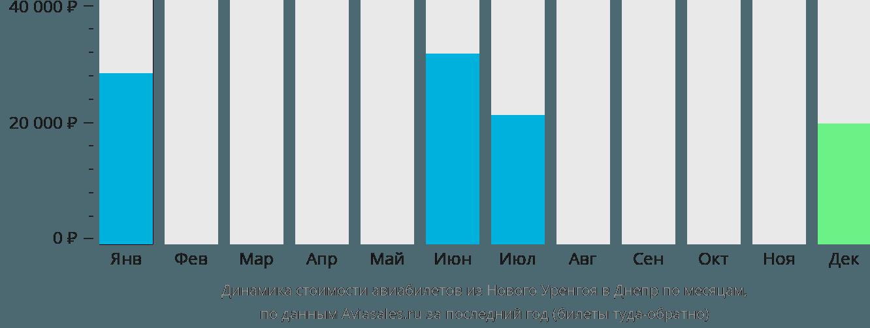 Динамика стоимости авиабилетов из Нового Уренгоя в Днепр по месяцам