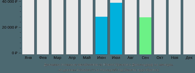 Динамика стоимости авиабилетов из Нового Уренгоя в Дюссельдорф по месяцам