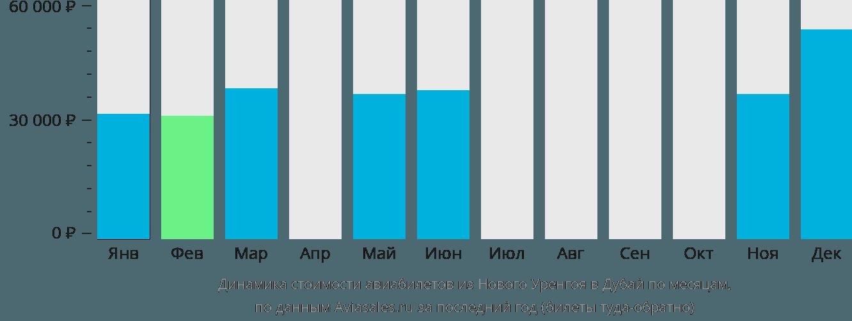 Динамика стоимости авиабилетов из Нового Уренгоя в Дубай по месяцам
