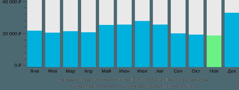 Динамика стоимости авиабилетов из Нового Уренгоя в Белгород по месяцам
