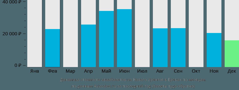 Динамика стоимости авиабилетов из Нового Уренгоя в Ереван по месяцам